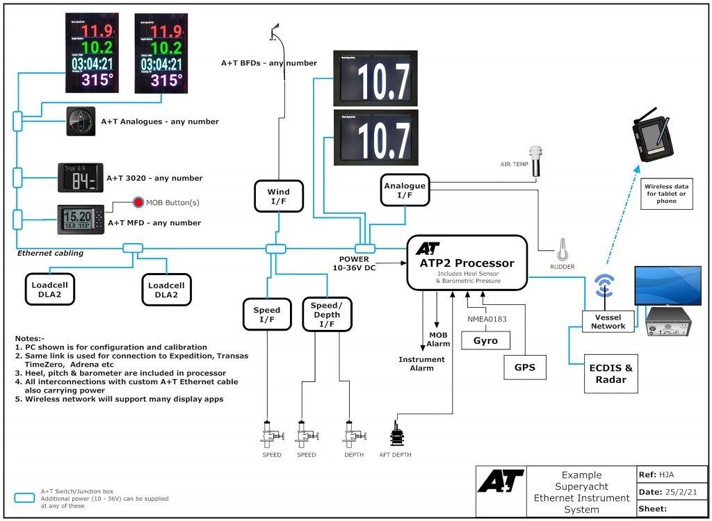 Sailing Instruments ATP2 A+T Instruments